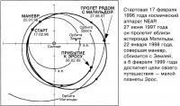 Орбита NEAR