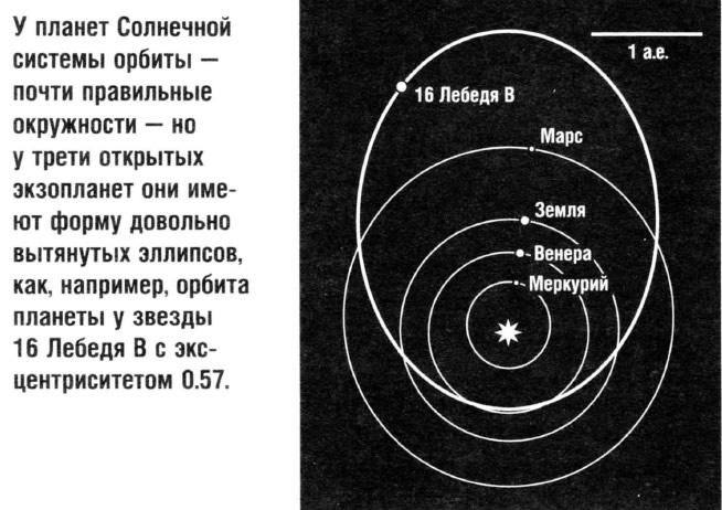 Солнечная система орбита земли в виде схемы