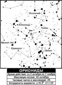Ориониды
