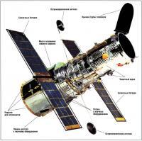Основные элементы Хаббла