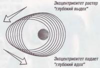 Отличия формы и расположения орбит с разными эксцентриситетами от 0 до 0.7