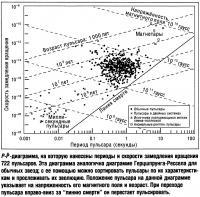 P-P-диаграмма