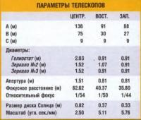 Параметры телескопов