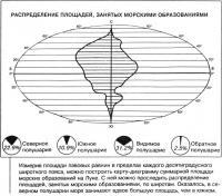 Площадь морских образований на Луне