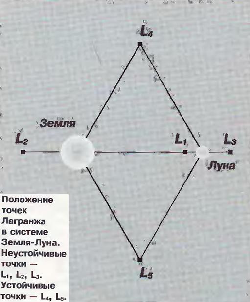 http://www.hypernova.ru/img/articles/polozhenie_tochek_lagranzha_v_sisteme_zemlya-luna.jpg
