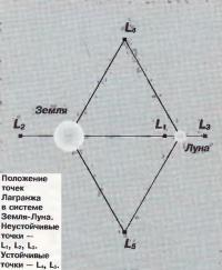 Положение точек Лагранжа в системе Земля-Луна