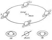 Положения Сатурна