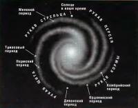 Положения Солнца в галактике