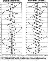Положения спутников Юпитера и Сатурна