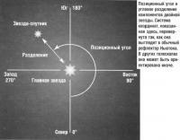 Позиционный угол и угловое разделение
