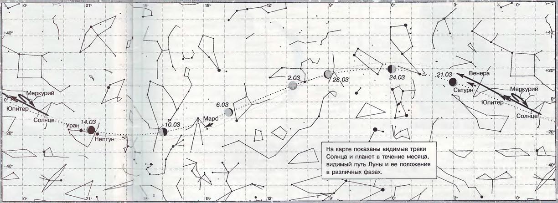 Путь Солнца и планет Март 1999