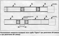 Расположение элементов окулярной части трубы Турист