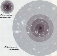 Равномерное и инфляционное расширение Вселенной