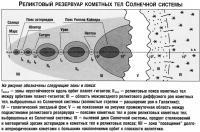 Реликтовый резервуар кометных тел Солнечной системы