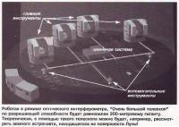 Режим оптического интерферометра