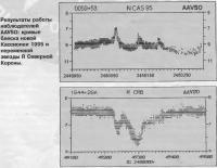 Результаты работы наблюдателей AAVSO