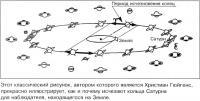 Схема движения Сатурна