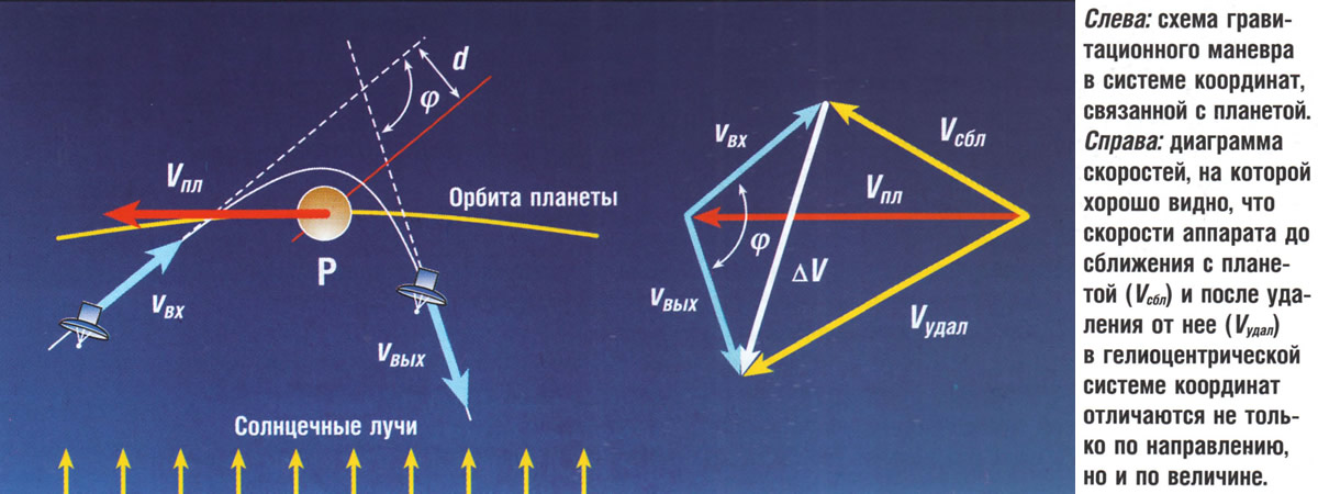 Схема гравитационного маневра