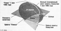 Схема хвоста кометы