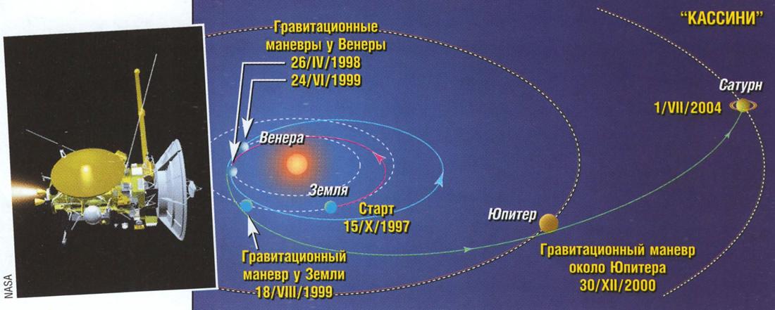 Схема маршрута Кассини
