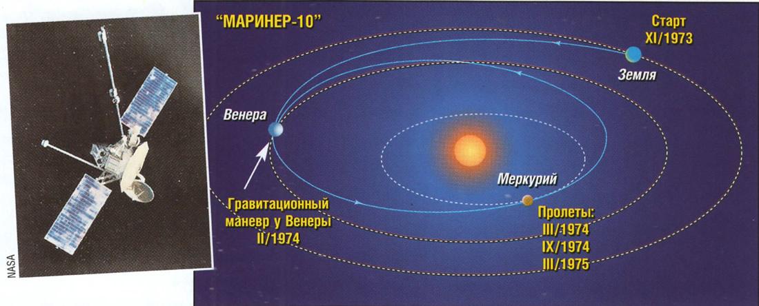Схема маршрута Маринер-10
