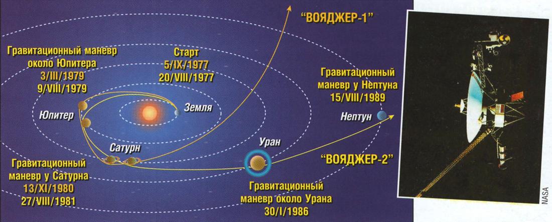 Схема маршрута Вояджер