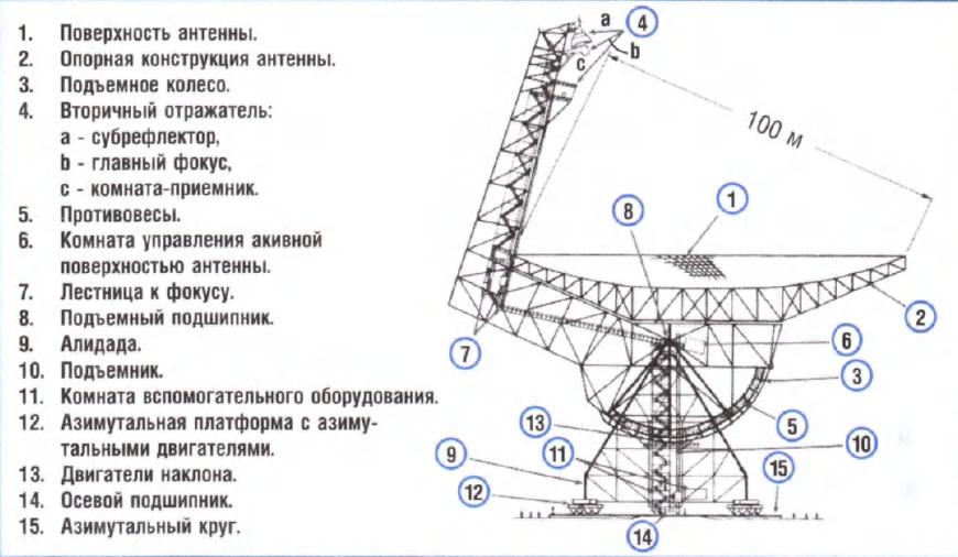Схема нового радиотелескопа