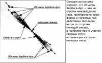 Схема объектов НН