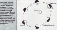 Схема орбиты Меркурия