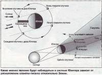 Схема орбиты спутника Юпитера
