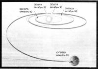 Схема полета космического аппарата Галилео