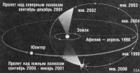Схема полета космического аппарата Улисс