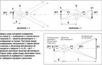 Схема построения изображения на пленке