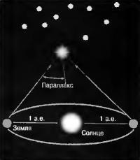 Схема работы Гиппарха