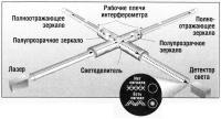 Схема работы интерферометр