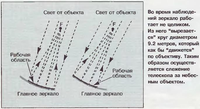 Схема работы зеркала телескопа