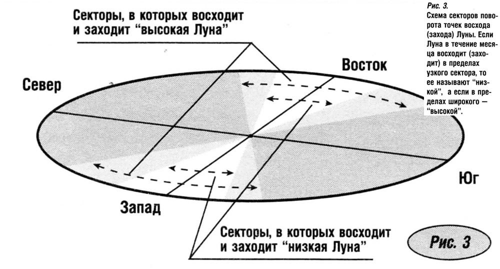 Схема секторов поворота точек восхода (захода) Луны