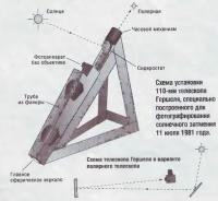Схема установки 110-мм телескопа Гершеля