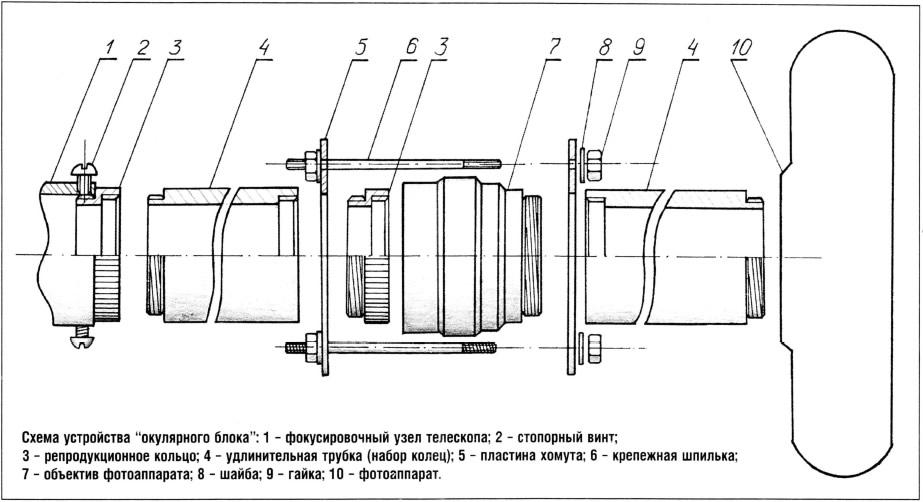 Схема устройства окулярного