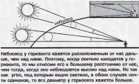 Схема вида на Луну под разными углами