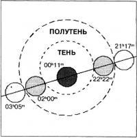 Схема затмения