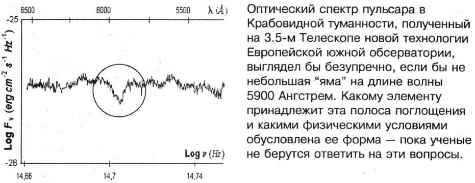 Спектр пульсара в Крабовидной туманности