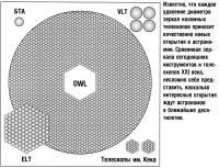 Сравние зеркал сегодняшних инструментов и телескопов XXI века