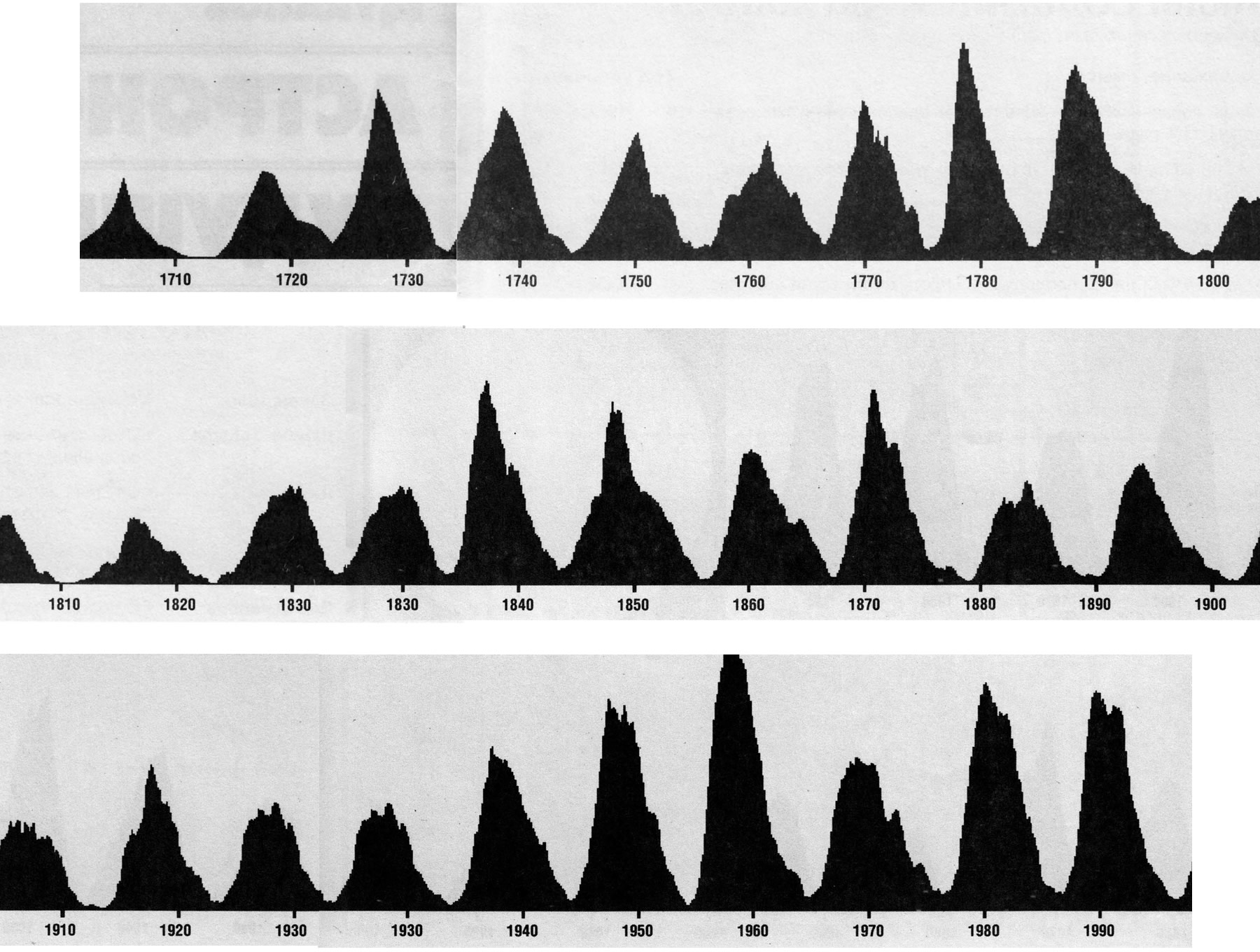 Среднегодичные числа Вольфа
