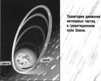 Траектория движения метеорных частиц