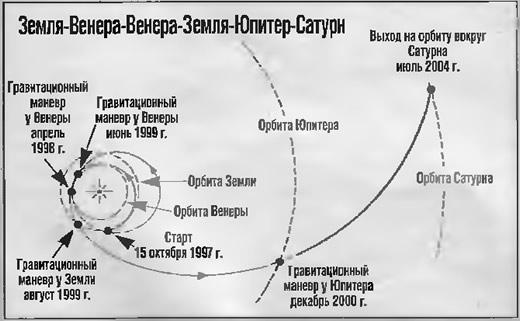 Траектория полета космического