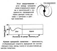 Угол закручивания и кривая вращения галактики