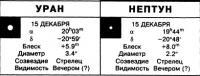 Уран и Нептун