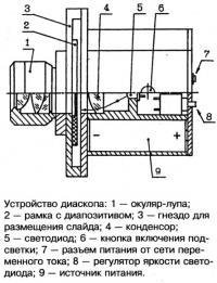 Устройство диаскопа