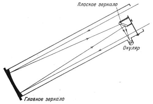 Устройство телескопа рефлектора.